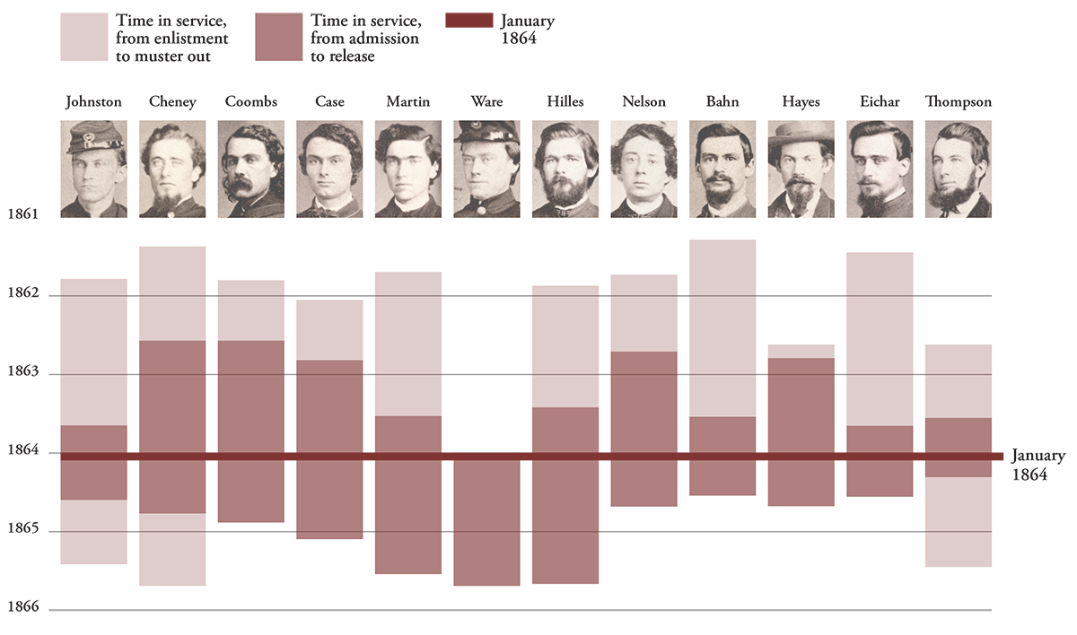 When they were in the U.S.A. General Hospital in York: A concurrent military service timeline of The Compact signers compares dates of enlistment and muster out to their time in the hospital as a patient or staff member. Hospital dates are estimated based on military records.
